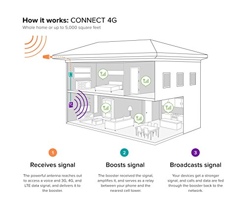 weBoost Connect 4G 470103 Indoor Cell Phone Signal Booster for Home and Office - Supports 5,000 Square Foot Area by weBoost (Image #3)