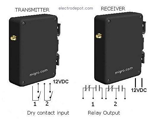 Wireless Pump, Lighting, Security Control, Long Range 2 Channel Controller, 12VDC by Electrodepot
