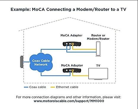 Amazon.com: MOTOROLA MOCA - Adaptador para Ethernet sobre coaxial (1000  Mbps, MoCA 2.0): Computers & AccessoriesAmazon.com