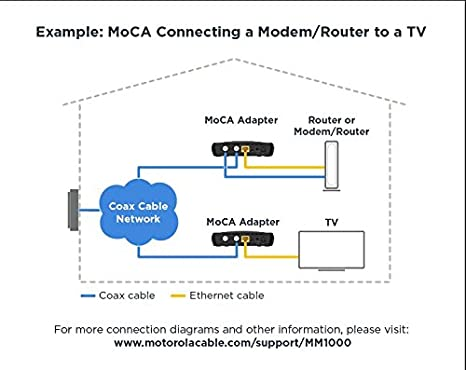 Superb Amazon Com Motorola Moca Adapter For Ethernet Over Coax 1 000 Mbps Wiring Cloud Oideiuggs Outletorg