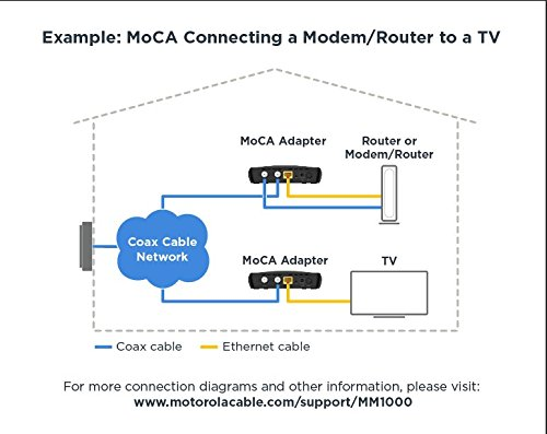Amazon.com: Motorola MOCA Adapter for Ethernet Over Coax, 1,000 Mbps on verizon wire, how the tv to connect xbox to the diagram, verizon ont diagram, verizon antenna, fios tv connection diagram, verizon network terminal diagram, residential cabling diagram, verizon splitter diagram, fios installation diagram, verizon fios diagram, directv genie hook up diagram, onkyo receiver hook up diagram, directv connection diagram, verizon battery, verizon speaker, verizon plumbing diagram, verizon accessories, verizon connection diagram,