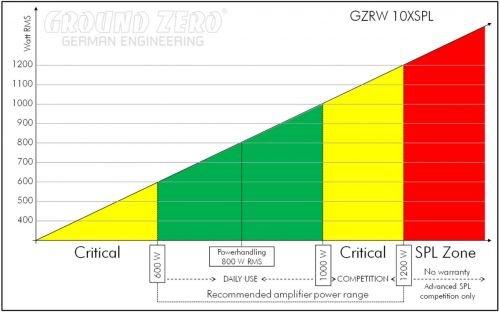 Subwoofer Ground Zero GZRW 10/x SPL 25/cm 2/x 2Ω 1200/W SUB Voiture GZ 25/cm Double Bobine de 2/Ohms Haute Excursion de Ben 30/mm.