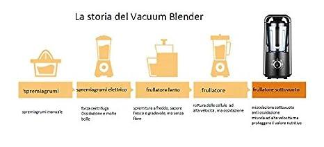 Vacuum Blender pw6802 il primo Licuadora al vacío Evolución Dell ...