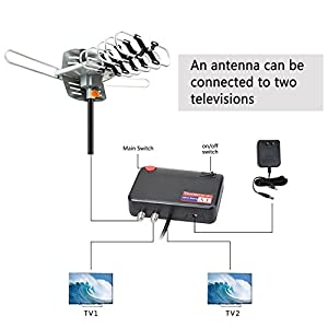 ADDWel HDTV Antenna 150 Miles Long Range - Outdoor Amplified HD Digital TV Antenna, Motorized 360 Degree Rotation, Support 2 TV, 33FT Coax Cable, Wireless Remote Control