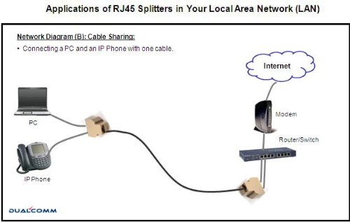 How Cable Splitters Work : Ethernet rj splitter cable sharing kit for two