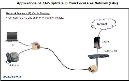 Rj45 Splitter Wiring Diagram : Ethernet rj splitter cable sharing kit for two