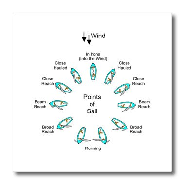 3Drose Ht 80477 3 Diagram Of Points For A Sailboat Iron On Heat Transfer For Material  10 By 10 Inch  White