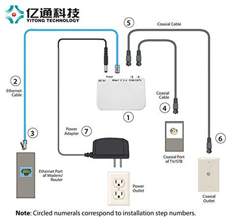 Amazon Yitong Technology Moca 20 Ethernet To Coax Adapter 4