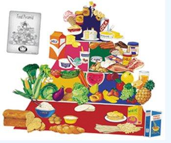 Food Pyramid Flannelboard Set New - Food Pyramid Food