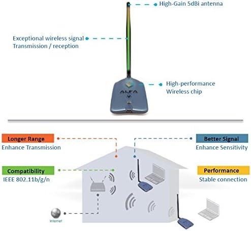 2.4 GHz Ocean Blue Alfa AWUS036NHV 802.11n High Power 5000mW Wireless-N USB Wi-Fi adapter w// Removable 5dBi Antenna Powerful 802.11 B//G//N 150Mbps
