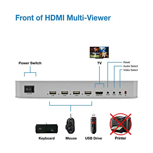Expert Connect 4 Ports Quad HDMI KVM Multi-Viewer/Screen Divider