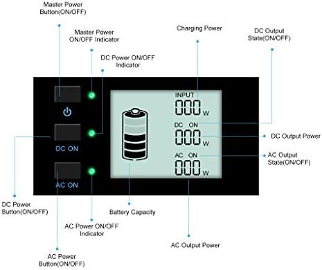 SUAOKI - 400Wh/120,000mAh Generador Portátil Solar, Cargador de Batería Almacenamiento Suministro de Energía (AC salida/coche, 4 USB puertos, AC y DC inversor de corriente, 1 mechero de coche): Amazon.es: Bricolaje y herramientas
