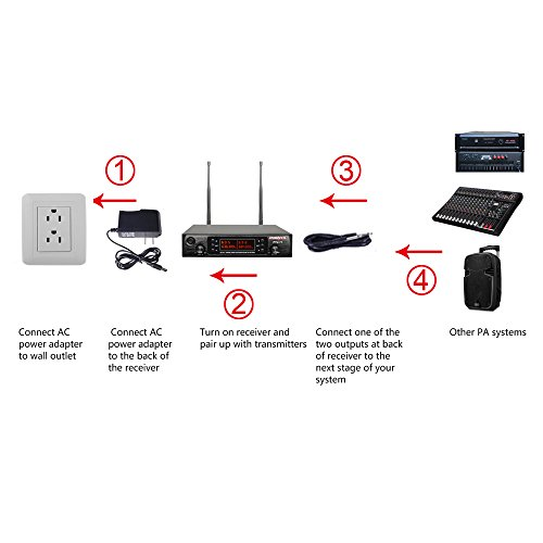 Phenyx Pro Dual UHF Wireless Microphone System, Metal Receiver and Handheld Mics, 80 Channels, Up to 250ft Professional Operation, 16 Hours Use, Ideal For Church, Karaoke Party(PTU-71) by Phenyx Pro (Image #4)