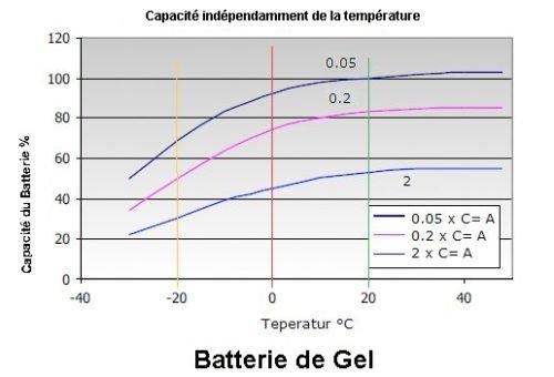 Énergie solaire et éolienne Énergie solaire et éolienne EFFEKTA Pile Batterie 55 ah WT-SG55 elektromoeur Charge Panneau solaire PV