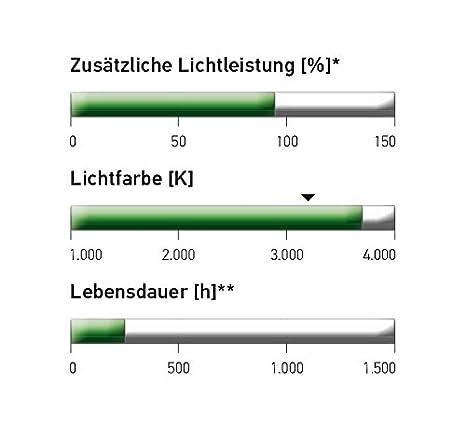 12 V Halogen Scheinwerferlampe HELLA 8GH 007 157-201 Gl/ühlampe Long Life H7 55 W