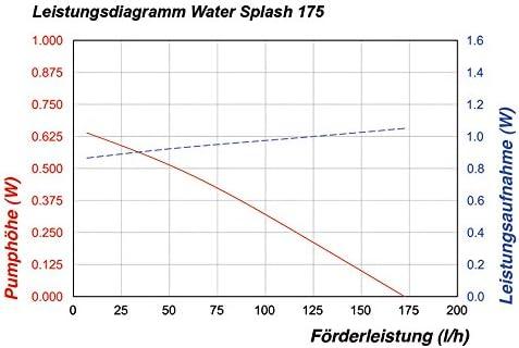 Esotec Pompe de bassin aliment/ée /à l/énergie solaire 175 l//h 2 W Hauteur de bassin 70 cm