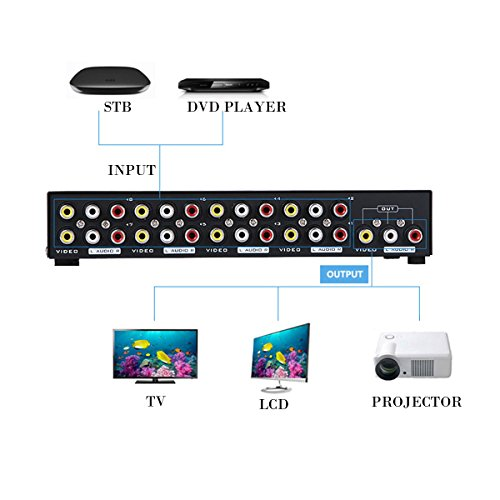 AuviPal 8-Port RCA AV Switcher 8 Input 1 Output Composite Video L/R Audio Selector Box for 8 Media Players DVDs TV Boxes Share 1 TV
