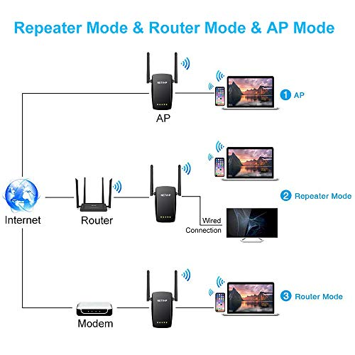 NETVIP WiFi Extender 1200Mbps Booster WiFi Range Extender Wireless Extender Router/AP/Repeater Mode Dual External Antennas Amplifier With 5GHz & 2.4GHz Dual Band,Plug and Play,Universal Compatibility