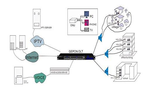APTTEK GPON ONU Modem Fiber Optic, GPON Port + LAN Port + Reset + Power Port(APT210G) by APTTEK (Image #2)