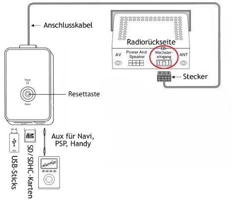 USB SD AUX MP3 Adapter für Audi mit den Radio: Chorus 2, Concert 1/2 ...