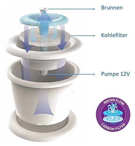 3 litri blu Vadigran Fontana automatica per gatti acqua fresca con filtro al carbone