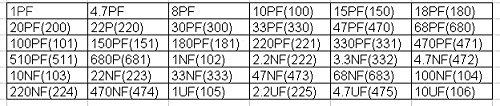 McIgIcM 0805 SMD Capacitor Assorted kit,36values20pcs=720pcs 1pF~10uF Samples kit Electronic DIY kit mlcc Multiplayer Ceramic Chip Capacitors