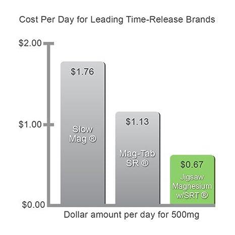 Amazon.com: Jigsaw Magnesium w/SRT - Premium, Organic, Slow ...