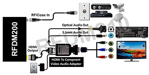 Analog UHF VHF Cable TV Tuner With YPbPr HDMI VGA Output by AllAboutAdapters (Image #4)