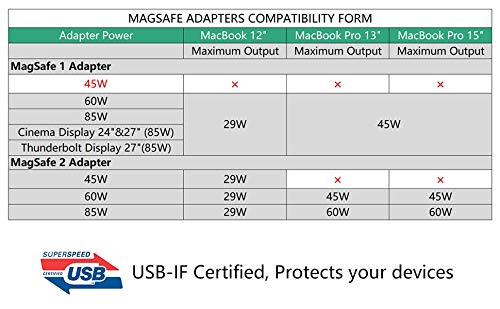 Anywatt USB-IF Certified USB C PD to Magsafe1 2 Laptop Adapter Output Supports USB-PD Protocal for Smart Charging Phones Laptops Macbooks Pro by ELECJET (Image #3)
