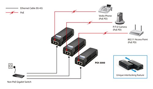 LevelOne POI-3000 High Power PoE Gigabit Injector by CP Technologies (Image #6)