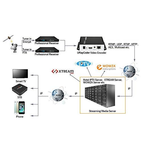 URayCoder H 264 Live HDMI Video Encoder Supports RTSP, RTP