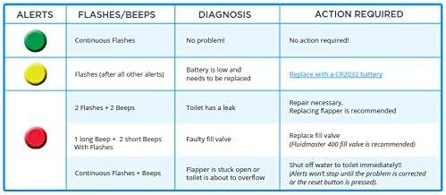 LeakAlertor 6000 Toilet Leak Detector Install