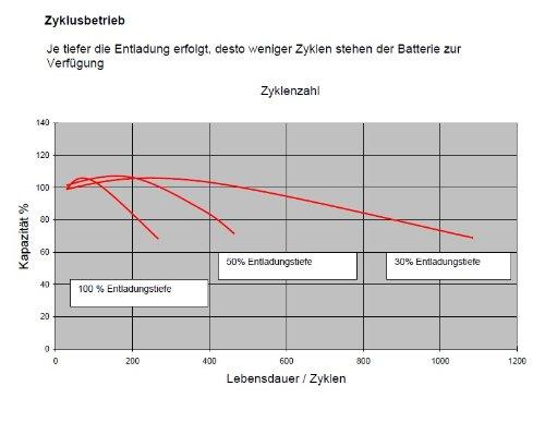 9,5 Connexion 12 V 9,5 Ah 6,3 mm effekta AGM Batterie type BT12 ...