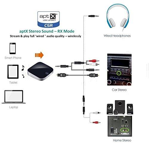 2 in 1 Bluetooth Transmitter and Receiver Aptx Digital Optical Toslink Output 3.5mm (Optical Data Transmitter)