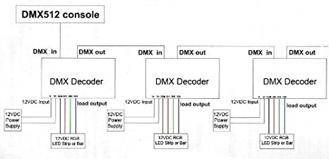Stupendous Led Dmx Wiring Diagram Wiring Diagram Data Wiring Digital Resources Dylitashwinbiharinl