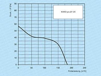 Rohreinschubventilator Rohrventilator Rohreinschub Rohrl/üfter Einschubl/üfter Abluft Zuluft L/üfter KVKOk pro mit Halterung System /Ø 100