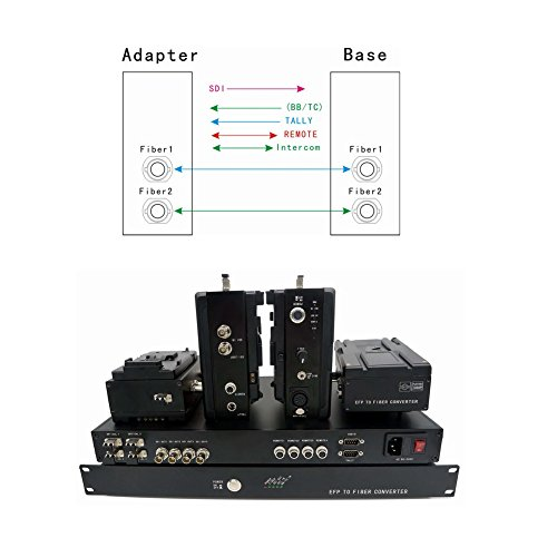 Rts Intercom - Transwan Camera Back Fiber Optic Links with LC Fiber Connector, 4 pieces SONY HDW-750 Camera's Optic Adaptors to 1 Optic Base Station with Intercom Tally Remote for Extender 3G/HD/SD-SDI with V mount