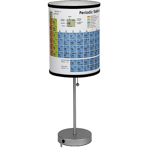 Periodic Table of Elements - Scientific Table - Categories Periodic Table