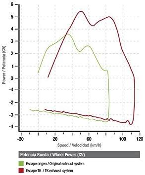 ECHAPPEMENT APRILIA RS4 50 2T HOMOLOGUE GP LINE CHROME