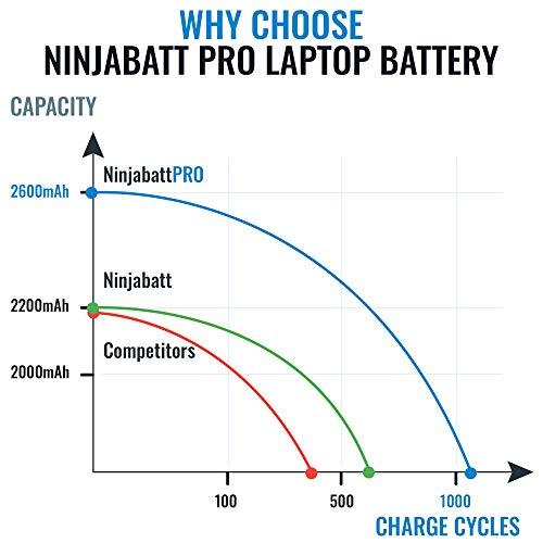 NinjaBatt Pro Battery for HP KI04 800049-001 TPN-Q160 TPN-Q158 TPN-159 TPN-Q161 TPN-Q162 HSTNN-LB6R HSTNN-DB6T HSTNN-LB6S 800010-421 – Samsung Cells [4 Cells/2600mAh/38Wh] by NinjaBatt (Image #3)