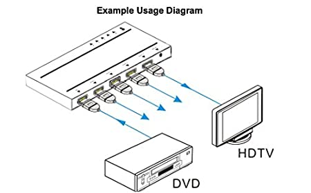 amazon tekvox hdmi ultra hd 4k resolution splitter 1 hdmi HDMI Pin Out amazon tekvox hdmi ultra hd 4k resolution splitter 1 hdmi input 4 hdmi output with edid management and hdcp pliance home audio theater