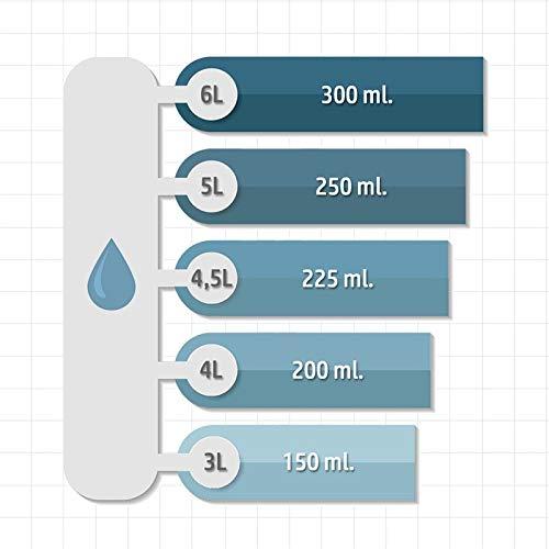 Sisbrill Lavaparabrisas conc. 1:20 | Elimina Polvo e Insectos | Sin Chirridos | 1 Litro: Amazon.es: Coche y moto