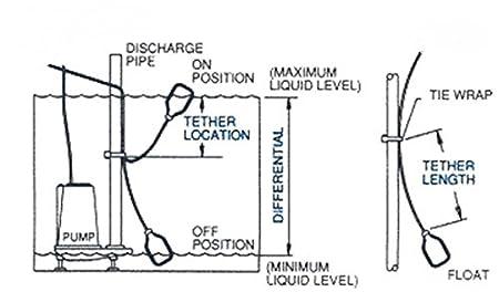 godwin pump wiring diagram wire center u2022 rh felgane co Godwin Pumps Parts Seal Godwin CD150M Pump Parts