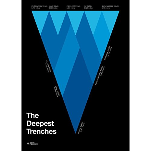 Atomic Printworks Educational Poster | The Deepest Trenches - Marianas Trench Poster