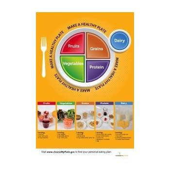 recomendaciones de myplate para cada grupo de alimentos