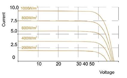 Panel Solar de Policristalino con 60 c/élulas 280W 24V ideal para vivienda habitual chalets e instalaciones en casas de campo SunneSolar Fabricado en Europa