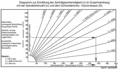 Prächtig HM Sägeblatt 300 x 30 mm NAGELFEST FF Hartmetall Kreissägeblatt @EA_15