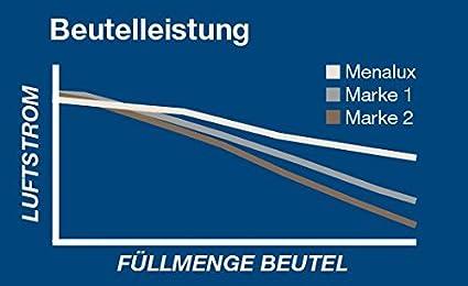 Menalux 1840 - Pack de 5 bolsas sintéticas y 1 filtro para aspiradoras Nilfisk Bravo, Coupe y One, Samsung, Solac Springtec y Taurus Polo 2000: Amazon.es: Hogar