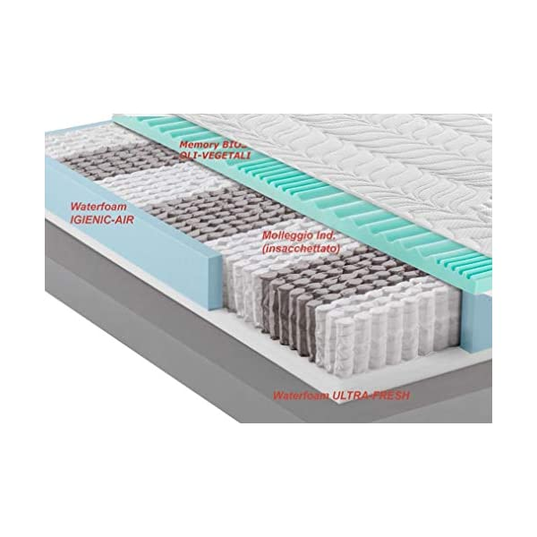 Mentor - Materasso Molle & Memory Med Matrimoniale 160x190 Biotech Med 3D Green DISP. Medico DETRAIBILE 5 cm di Memory… 2 spesavip