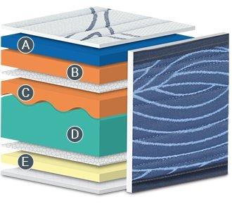 Bedland ▻ Colchón Viscoelástico Visco 5, Color Blanco y Azul (150cm x 190cm). Colchón inmejorable en relación Calidad Precio. ¡Cama Suave y Adaptable!: